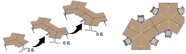 ブーメラン型デスク(120度天板デスク)の特徴
