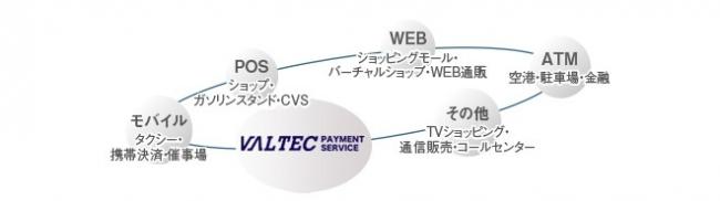 VALTEC PAYMENT SERVICE導入メリット