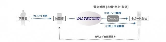 バルテック ペイメント サービス(VALTEC PAYMENT SERVICE)