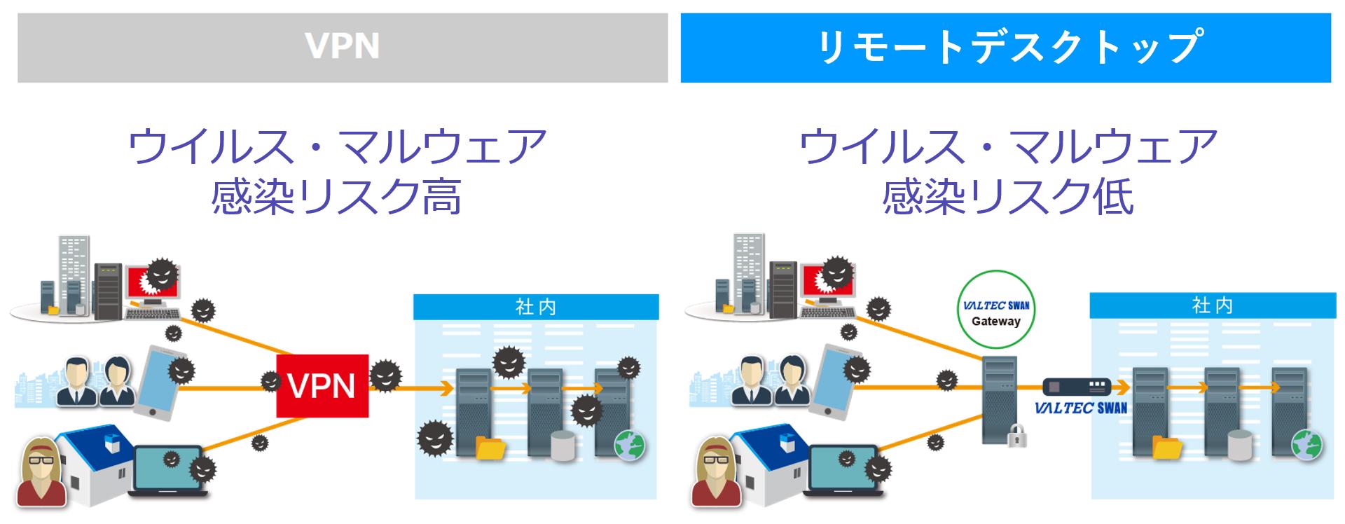 VPNとリモートデスクトップの違い(ウイルス対策)