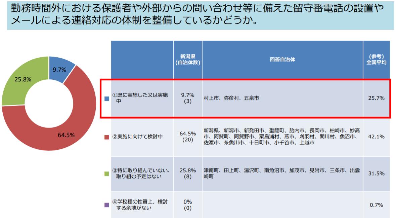 新潟県の調査結果