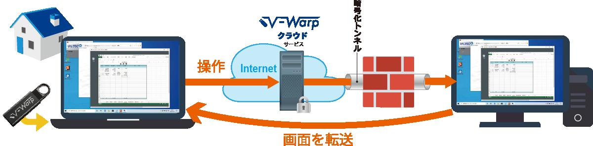 リモートアクセス接続イメージ
