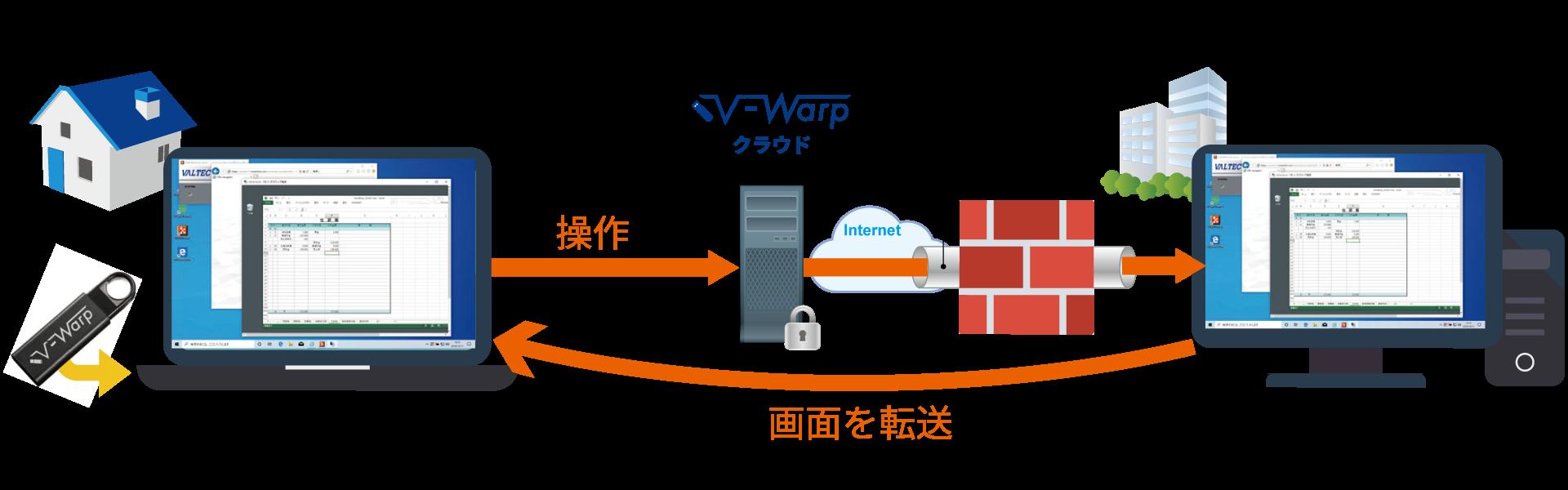 V-Warp利用イメージ