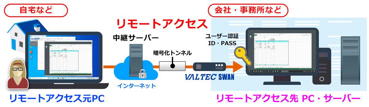VALTEC SWAN利用イメージ