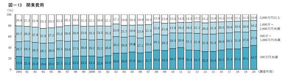 全業種の開業費用調査結果