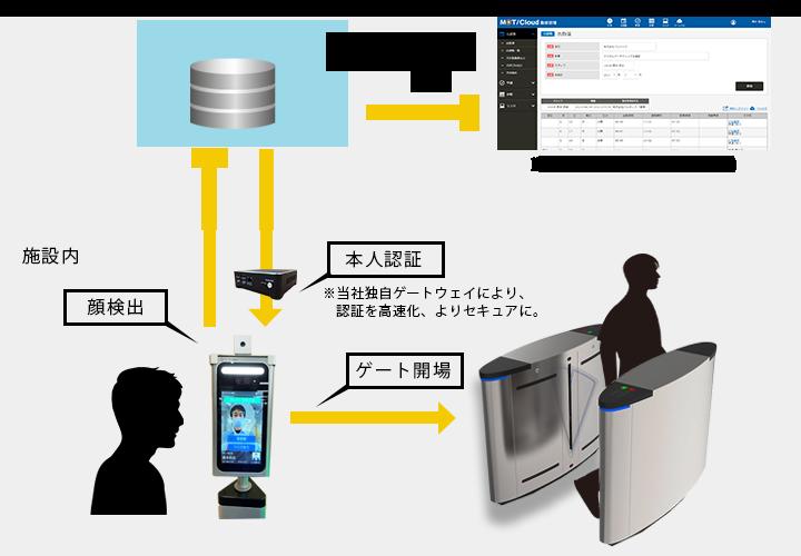 顔認証の入退室管理システム利用イメージ