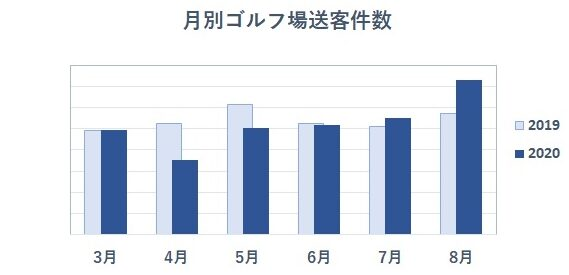 ゴルフ専門ポータルサイト「GDO」が発表した2020年の月別ゴルフ場送客件数